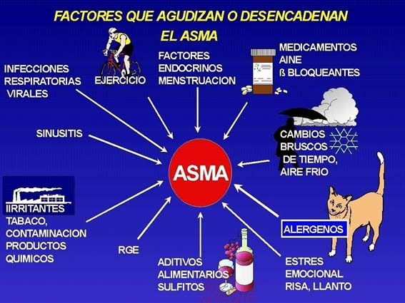 Signos de asma bronquial